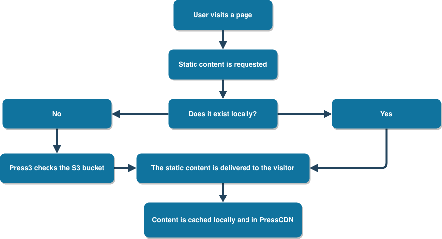 Press3 diagram flow chart
